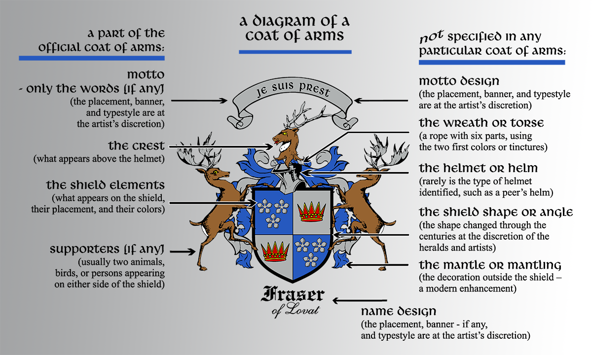 fleur-de-lis designs: parts of a coat of arms, Human Body